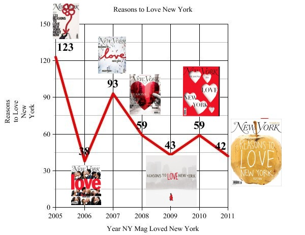 Is New York Magazine Running Out of Reasons to Love New York?