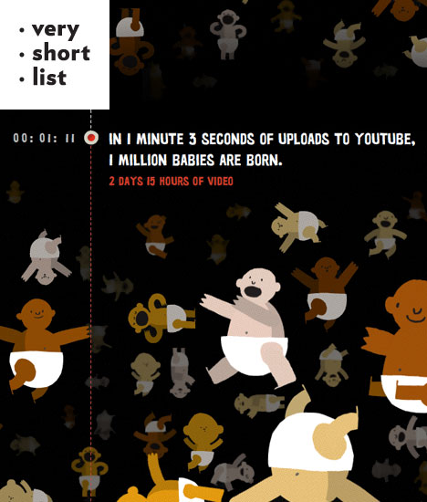 Makers, Users, and One Hour Per Second