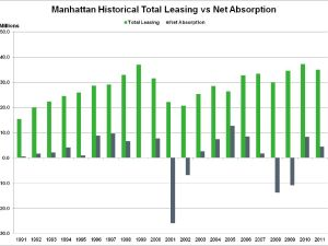 Total Leasing versus Net Absorption.
