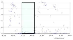 Probability of skyscraper locations.