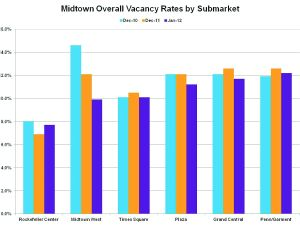 Midtown Overall Vacancy Rates by Submarket.