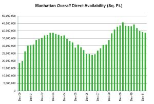 Manhattan Overall Direct Availability.