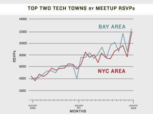 New York Tech Meetup Blog