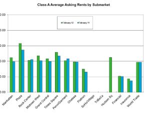 Class A Average Asking Rents by Submarket.