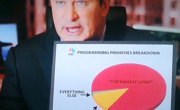This is a pie chart (NBC)