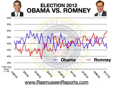 Romney Opens Big Lead Over Obama In New Poll