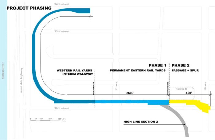 High Line Begins Final Expansion