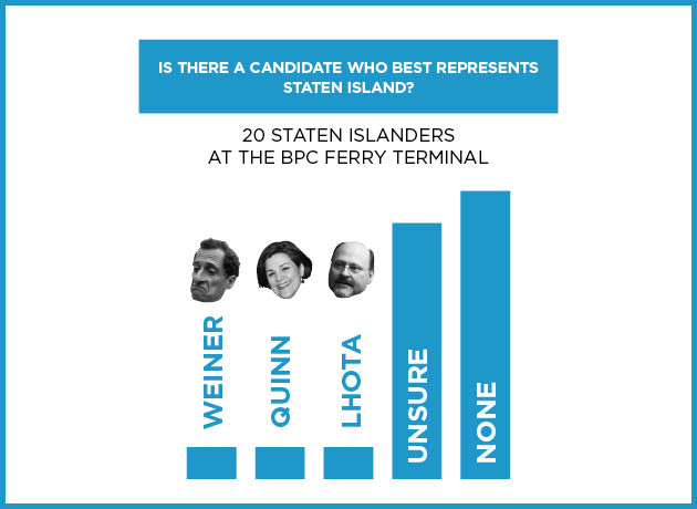 Staten Island or Bust
