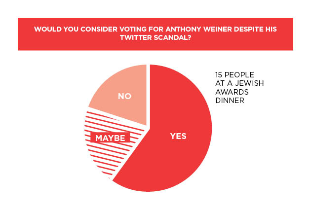 Anthony Weiner's Twitter Debacle