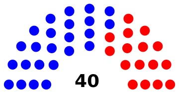 What if: 4 scenarios for post-election Senate shake-up if GOP captures 3 seats