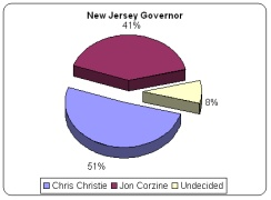 North Carolina-based pollster puts Christie ahead of Corzine by 10