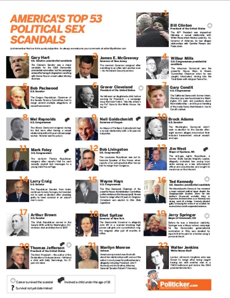 America's Top 53 Political Sex Scandals