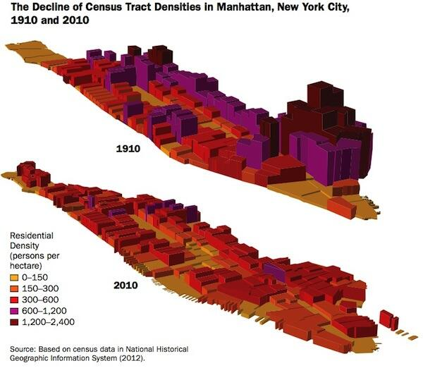 Manhattan is Apparently Less Dense Today Than it Was in 1910