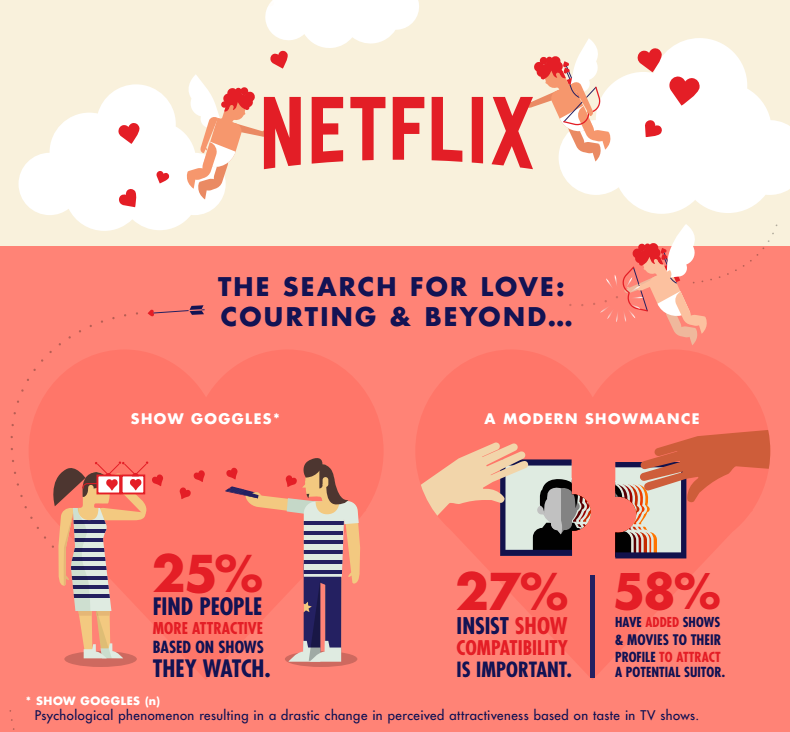 Netflix and Chill Goes Next Level With New Dating Survey