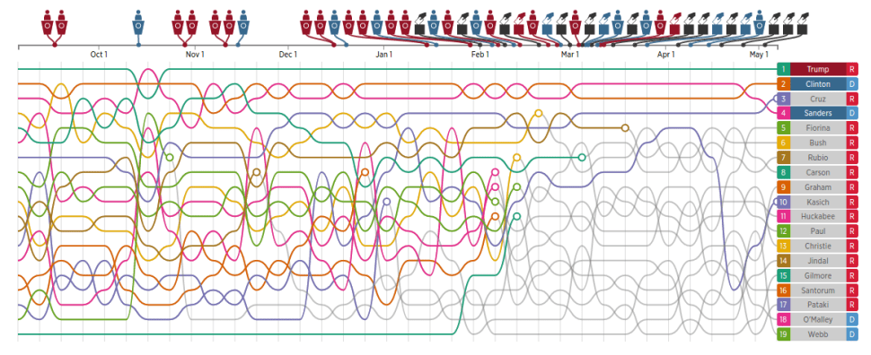 Political Junkies: Get Obsessed With Twitter's New Infographic