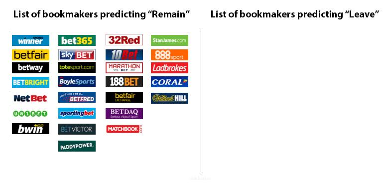 Brexit Flunk: Every Major Bookie in the UK Put Pounds on 'Remain'