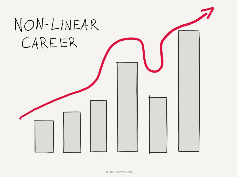 Ten Career Mistakes I Wish I Had Never Made
