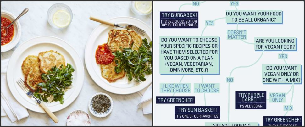 Which Subscription Meal Service Should You Try? Our Infographic Will Help You Choose