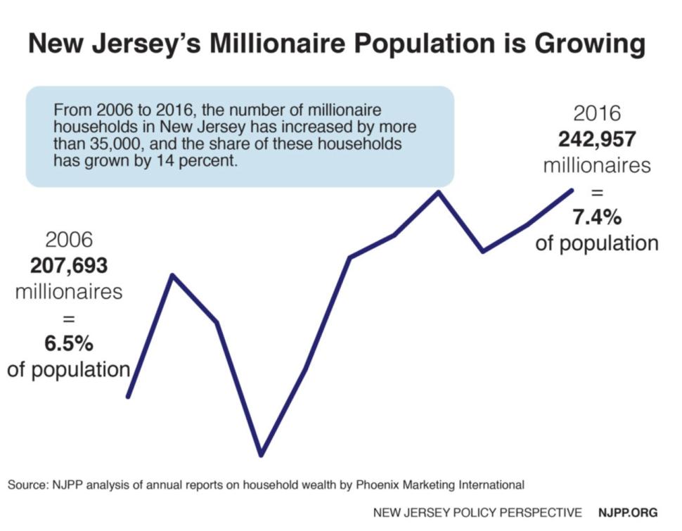 NJPP Report: NJ's Share of Wealthy Residents Rising