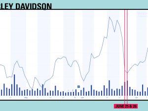Harley Davidson stock movement