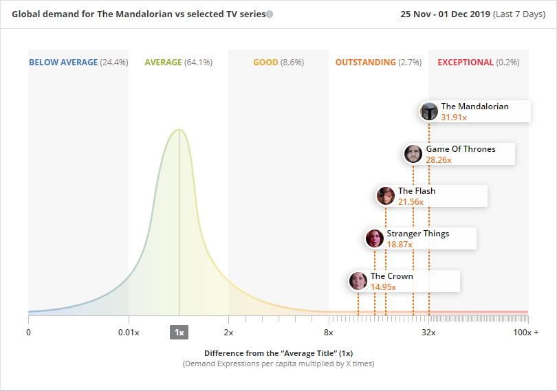 The Madalorian Ratings