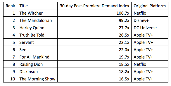 Top 10 Most Popular New Streaming Series