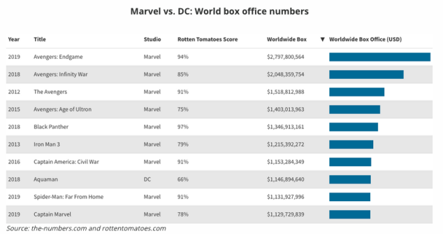 Marvel DC Box Office