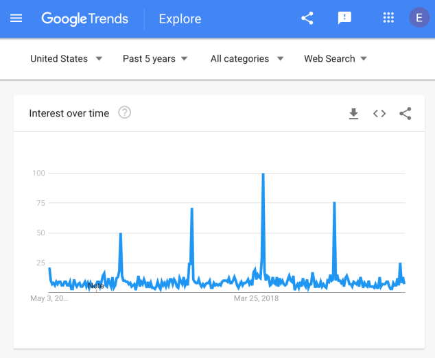 Google Trends spikes for It's Gonna Be Me
