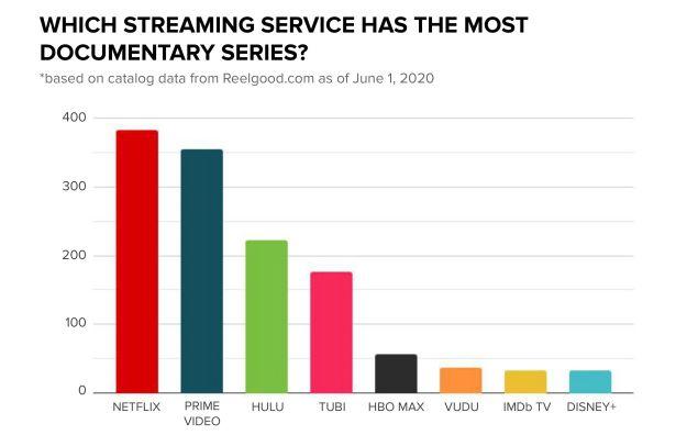 Netflix Hulu Amazon Prime Docuseries