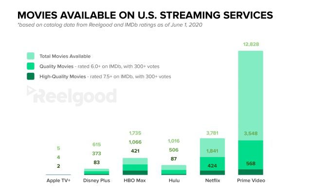 Netflix Disney+ Amazon Hulu Apple TV+ HBO Max comparison