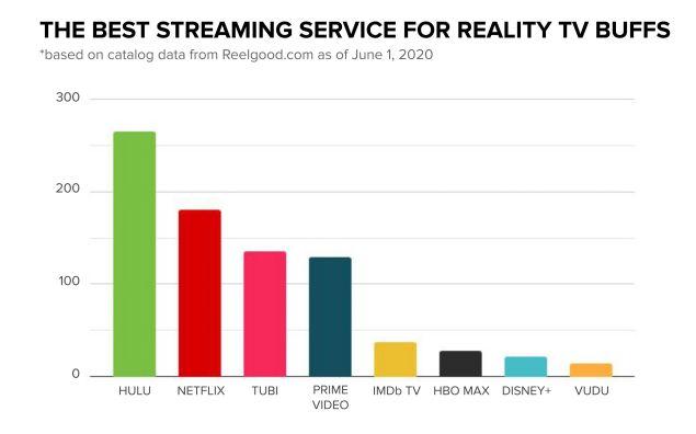 Hulu Netflix Amazon Reality TV Series