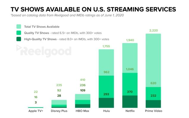 Which streaming services provides the best bang for your buck