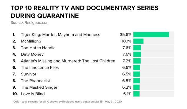 Netflix Amazon Hulu Disney HBO Reality TV