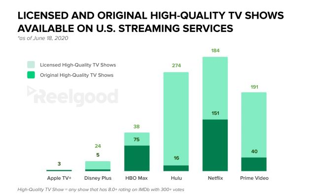 Netflix Disney Amazon Hulu Comparison