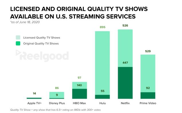 Best Streaming TV Shows