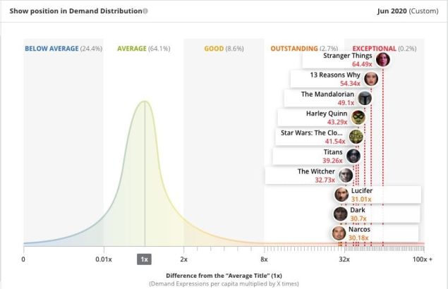 Netflix Disney+ DC Universe Most Watched TV Shows