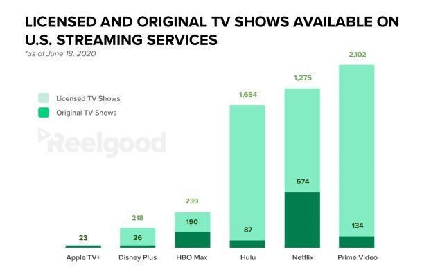 Netflix Amazon TV Shows