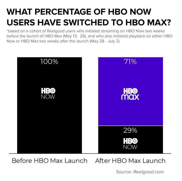 HBO Max Subscribers