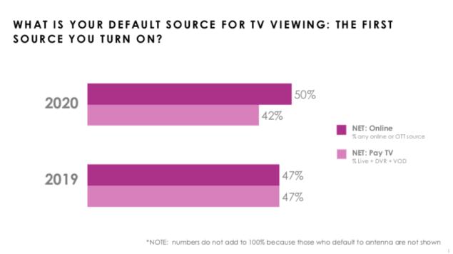 COVID -19 Streaming vs TV