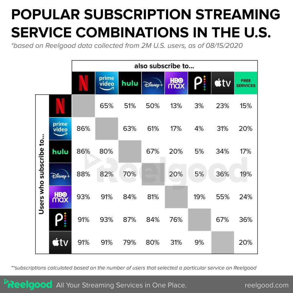 A Huge Cross-Section of Streaming Viewers Subscribe to Multiple Services