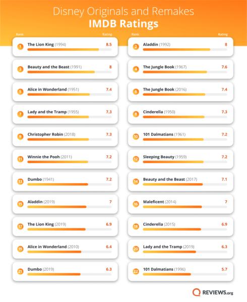 Mulan Disney+ Explained Disney Box Office