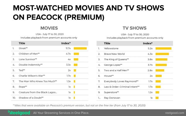 Comcast NBCU Peacock most-watched shows movies