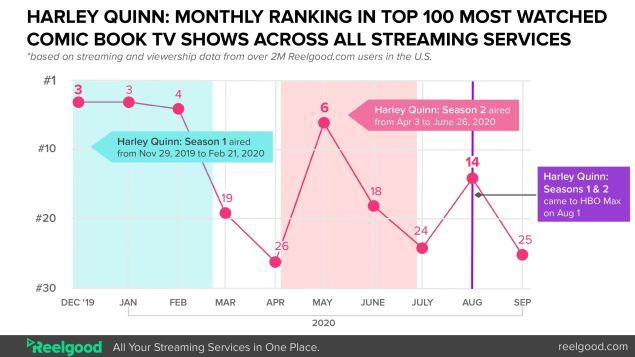 Harley Quinn HBO Max Season 3 Ratings