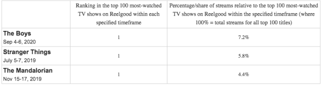 Amazon The Boys Season 2 ratings Netflix Disney+