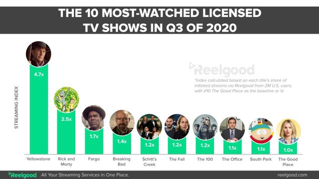 Most-Watched Shows on Streaming