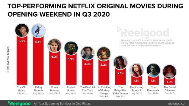 Netflix Most-Watched Movies