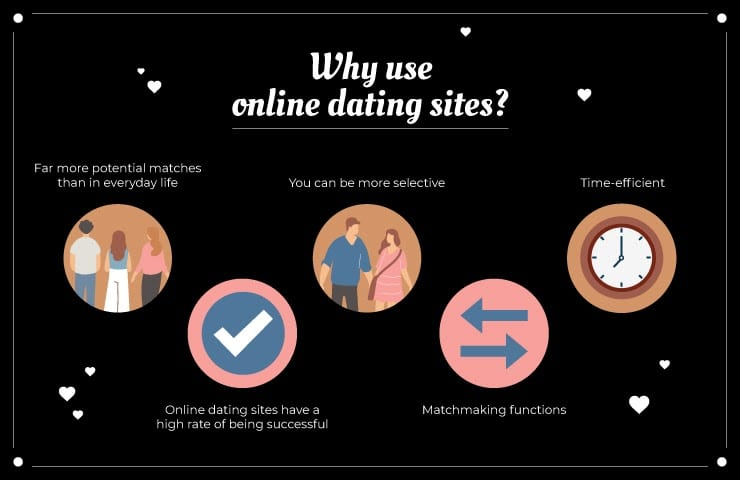 different dating sites free