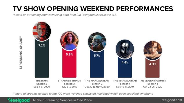 Star Wars Disney+ Ratings Mandalorian Viewership