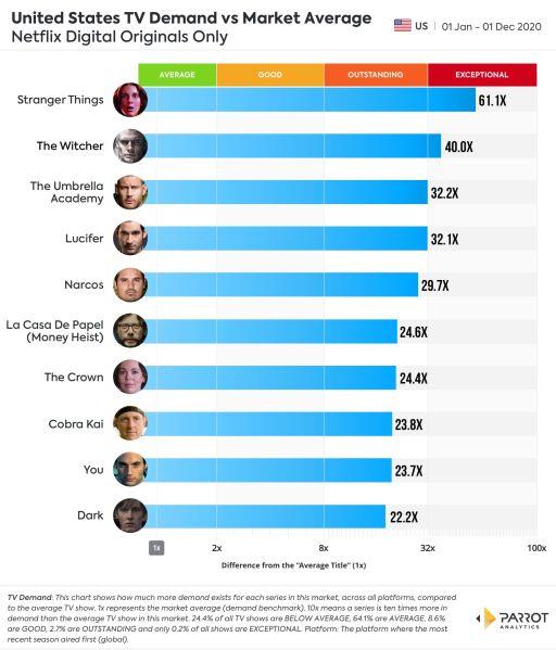 Netflix Ratings Audience Viewership