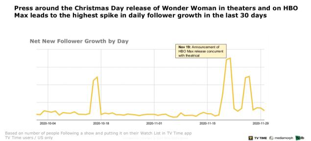 Wonder Woman 1984 HBO Max Roku Amazon